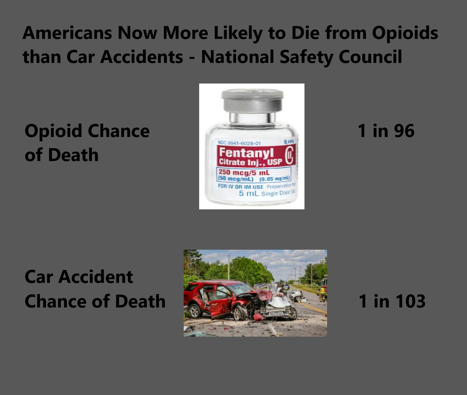 AMERICANS NOW MORE LIKELY TO DIE FROM OPIOIDS THAN CAR ACCIDENTS